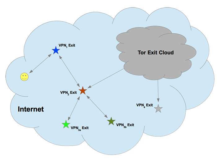 Cloud showing Chained VPNs and TOR