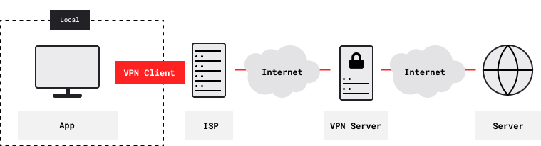 Connection With VPN