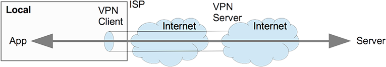 Connection with one VPN