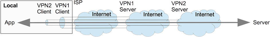 Connection with Two VPNs