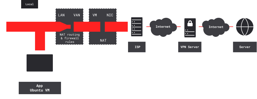 Setup for one pfSense VPN-client VM and workstation VM